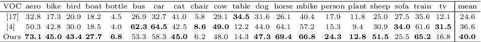 Figure 2 for Image Co-localization by Mimicking a Good Detector's Confidence Score Distribution
