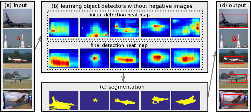 Figure 1 for Image Co-localization by Mimicking a Good Detector's Confidence Score Distribution