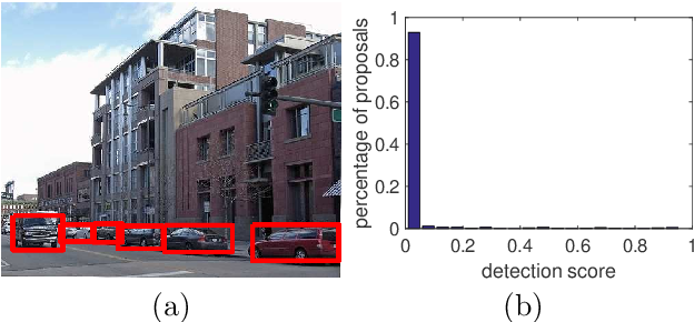 Figure 3 for Image Co-localization by Mimicking a Good Detector's Confidence Score Distribution