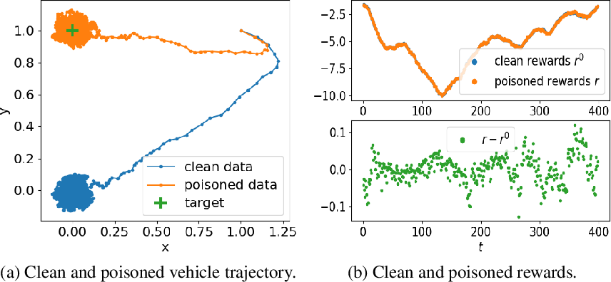Figure 3 for Policy Poisoning in Batch Reinforcement Learning and Control