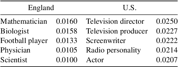 Figure 3 for Towards Automatic Bias Detection in Knowledge Graphs