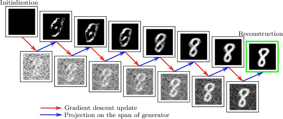 Figure 2 for Provably Convergent Algorithms for Solving Inverse Problems Using Generative Models