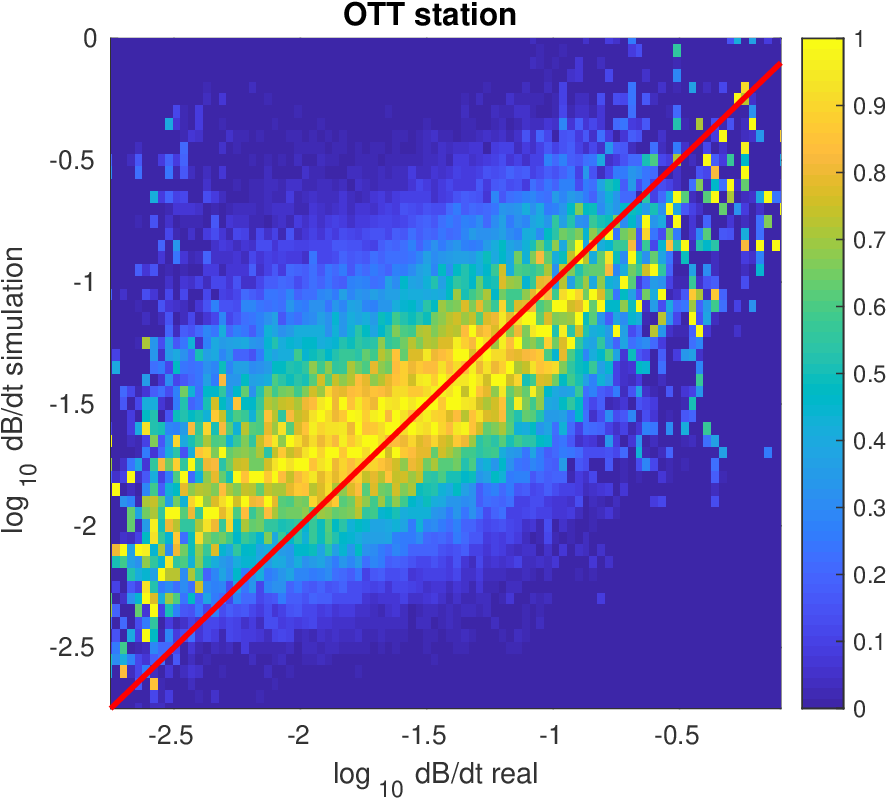 Figure 3 for A gray-box model for a probabilistic estimate of regional ground magnetic perturbations: Enhancing the NOAA operational Geospace model with machine learning