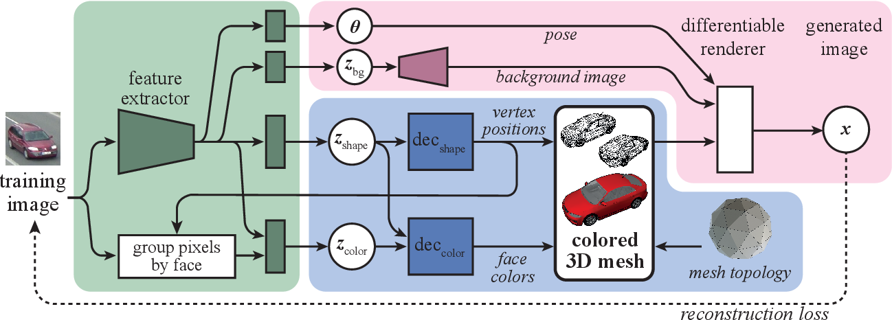 Figure 3 for Leveraging 2D Data to Learn Textured 3D Mesh Generation