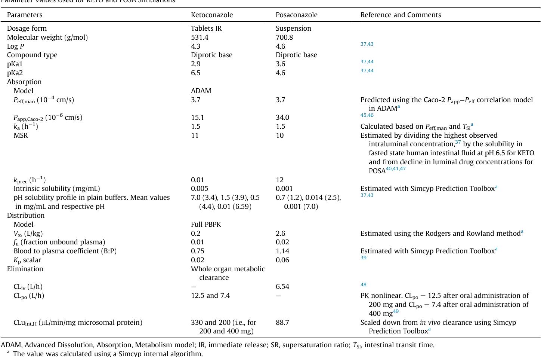 pico for quantitative studies Array - assessment of bioequivalence of weak  base formulations under various rh semanticscholar org