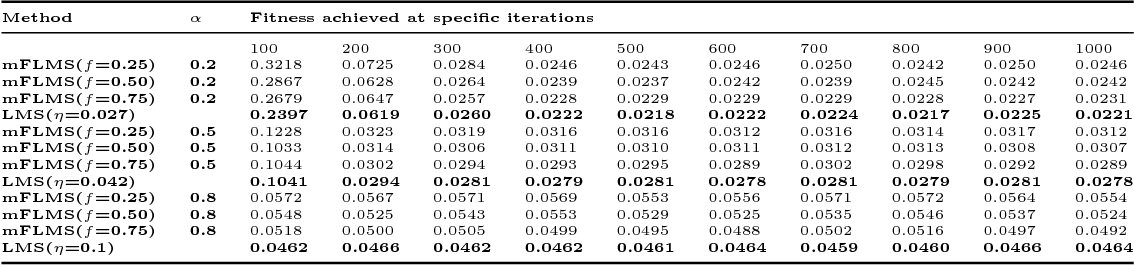 """Figure 2 for Comments on """"Momentum fractional LMS for power signal parameter estimation"""""""