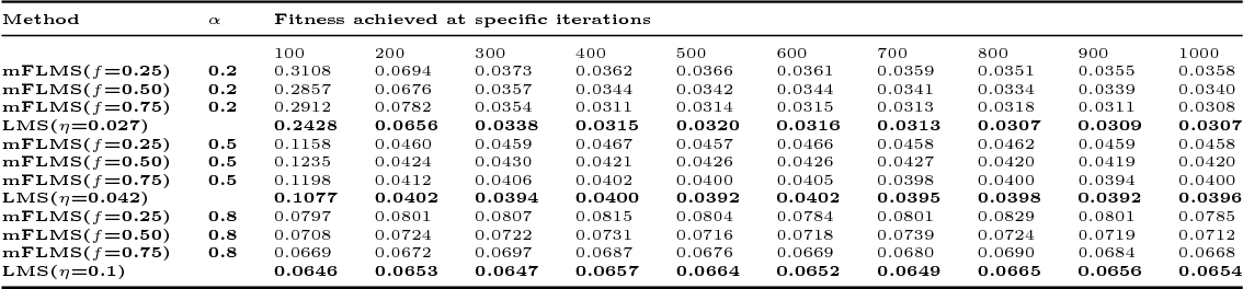"""Figure 4 for Comments on """"Momentum fractional LMS for power signal parameter estimation"""""""