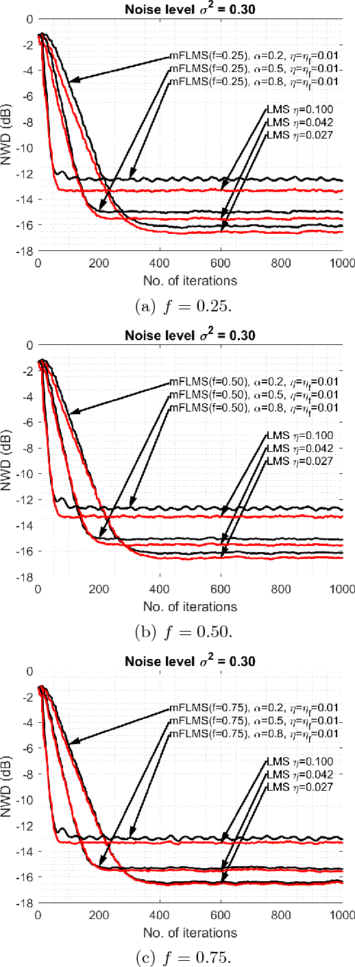 """Figure 1 for Comments on """"Momentum fractional LMS for power signal parameter estimation"""""""