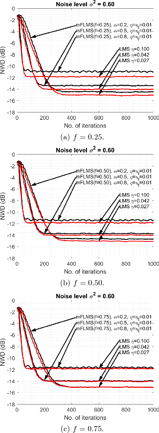 """Figure 3 for Comments on """"Momentum fractional LMS for power signal parameter estimation"""""""