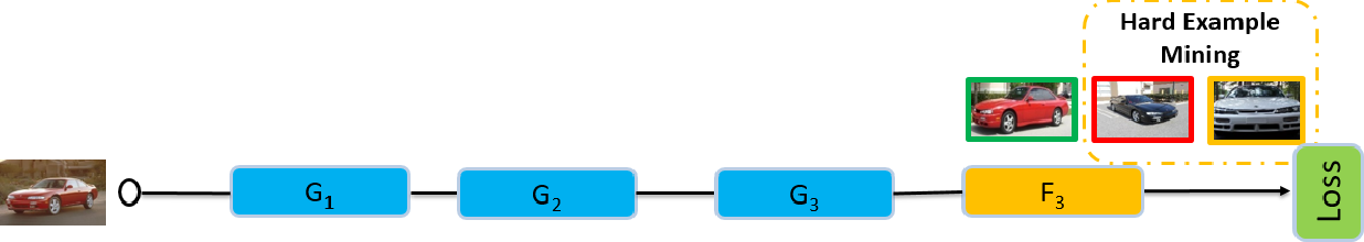 Figure 3 for Hard-Aware Deeply Cascaded Embedding