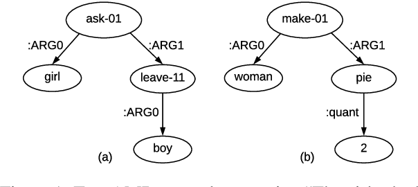 Figure 1 for SemBleu: A Robust Metric for AMR Parsing Evaluation