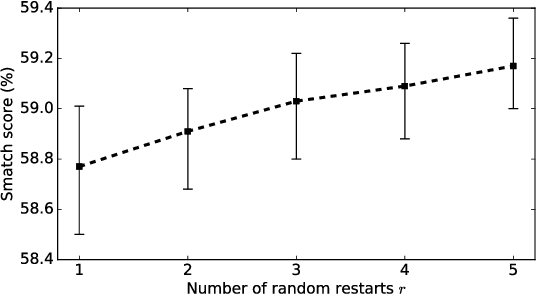 Figure 3 for SemBleu: A Robust Metric for AMR Parsing Evaluation