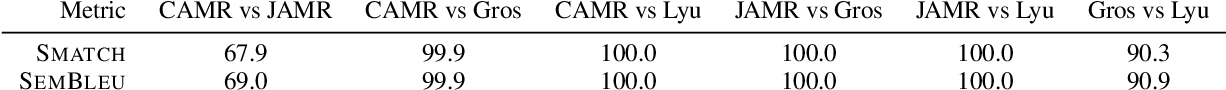 Figure 4 for SemBleu: A Robust Metric for AMR Parsing Evaluation
