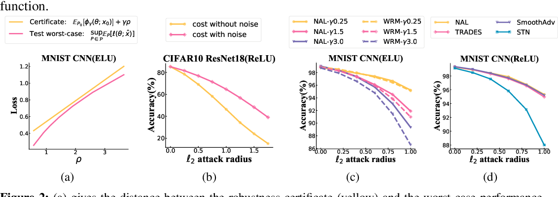 Figure 3 for A Distributional Robustness Certificate by Randomized Smoothing