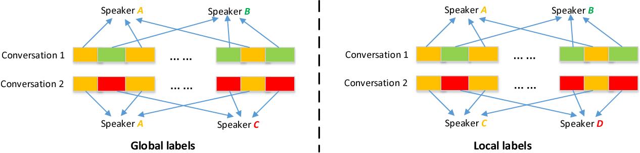 Figure 1 for Local Training for PLDA in Speaker Verification