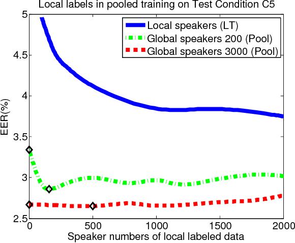 Figure 2 for Local Training for PLDA in Speaker Verification
