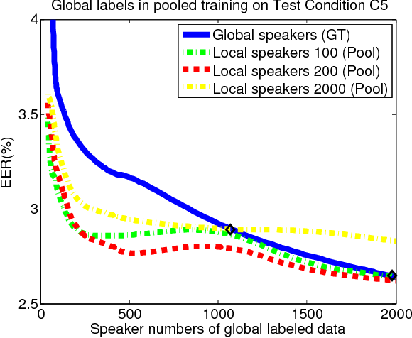 Figure 3 for Local Training for PLDA in Speaker Verification