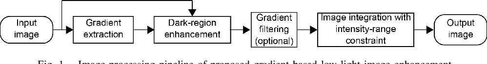 Figure 1 for Gradient-Based Low-Light Image Enhancement