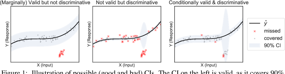 Figure 1 for Locally Valid and Discriminative Confidence Intervals for Deep Learning Models