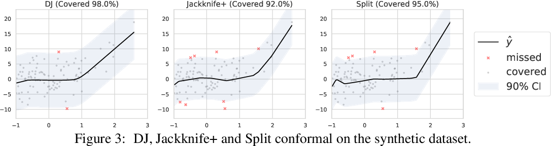 Figure 4 for Locally Valid and Discriminative Confidence Intervals for Deep Learning Models