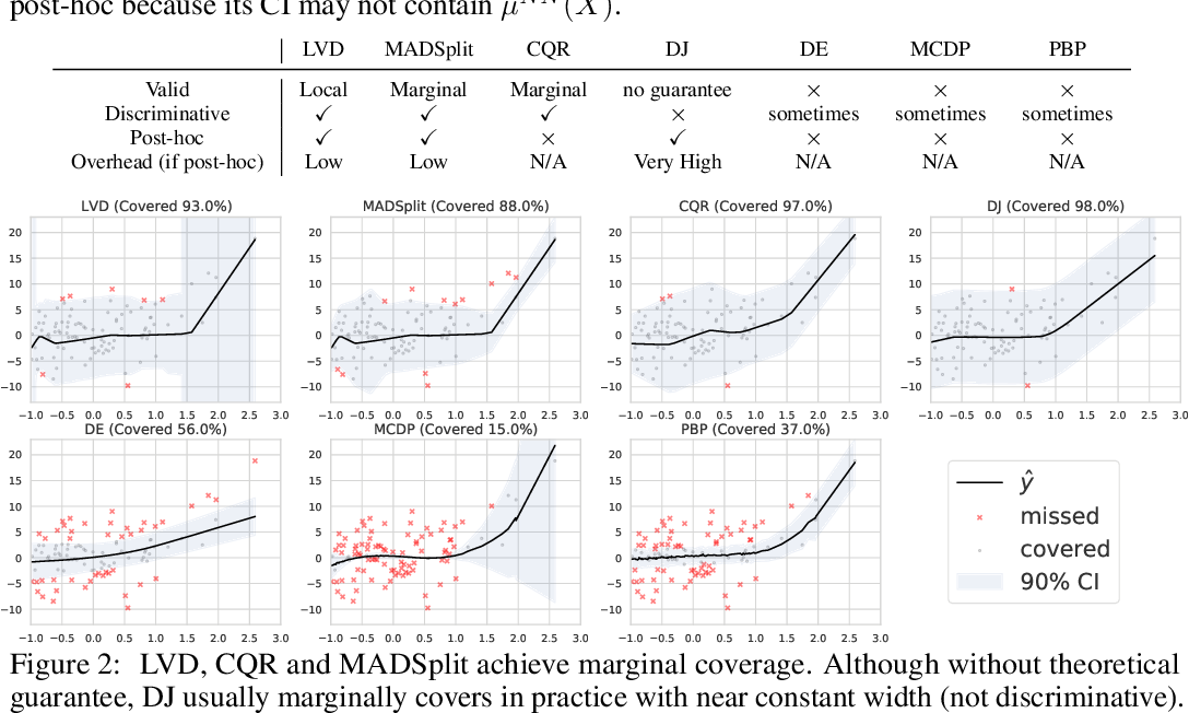 Figure 2 for Locally Valid and Discriminative Confidence Intervals for Deep Learning Models