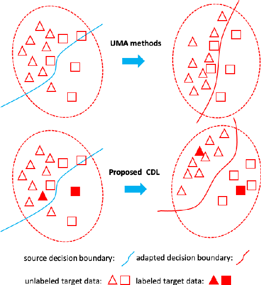 Figure 1 for Learning Invariant Representation with Consistency and Diversity for Semi-supervised Source Hypothesis Transfer