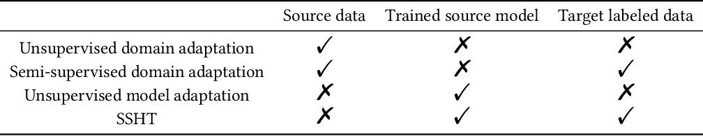 Figure 2 for Learning Invariant Representation with Consistency and Diversity for Semi-supervised Source Hypothesis Transfer