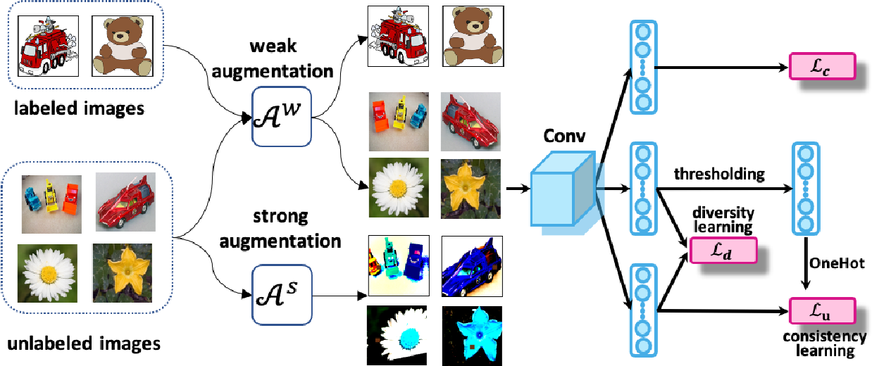 Figure 3 for Learning Invariant Representation with Consistency and Diversity for Semi-supervised Source Hypothesis Transfer