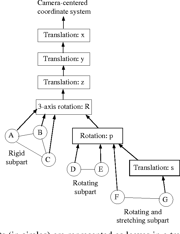 Figure 1 From Fitting Parameterized Three Dimensional Models To