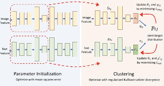 Figure 1 for MultiDEC: Multi-Modal Clustering of Image-Caption Pairs