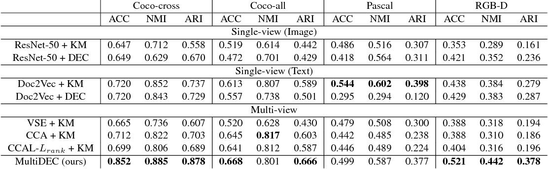 Figure 3 for MultiDEC: Multi-Modal Clustering of Image-Caption Pairs