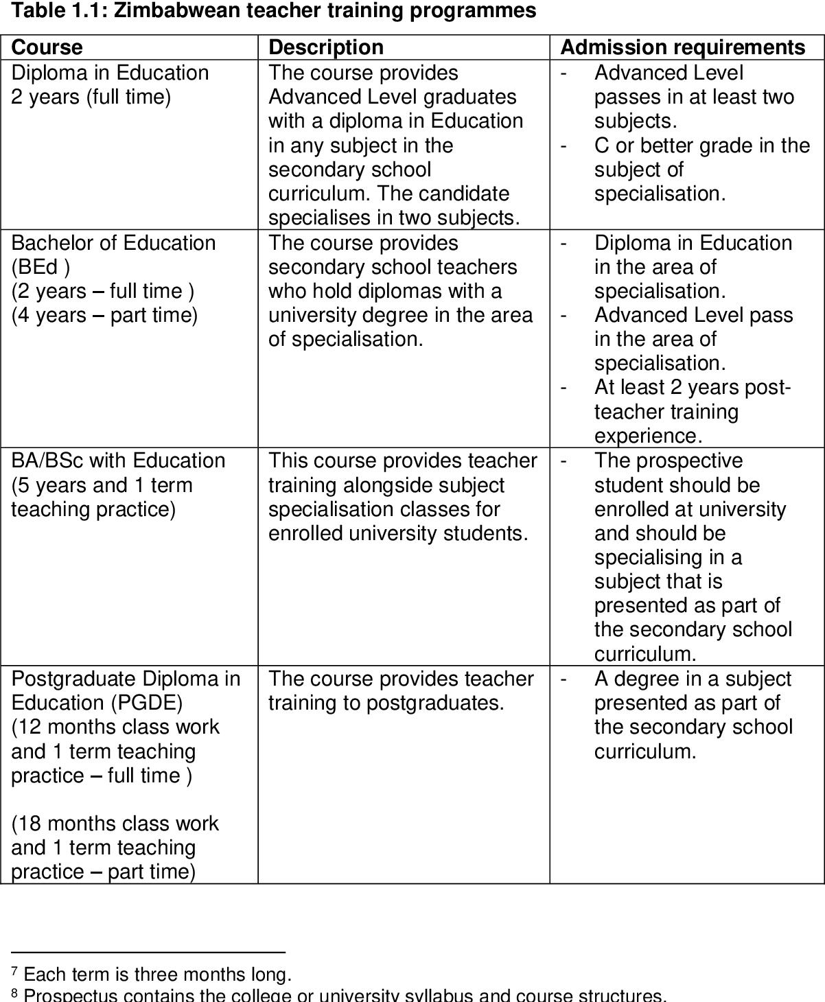 PDF] Exploring beginner teachers' knowledge in the teaching of
