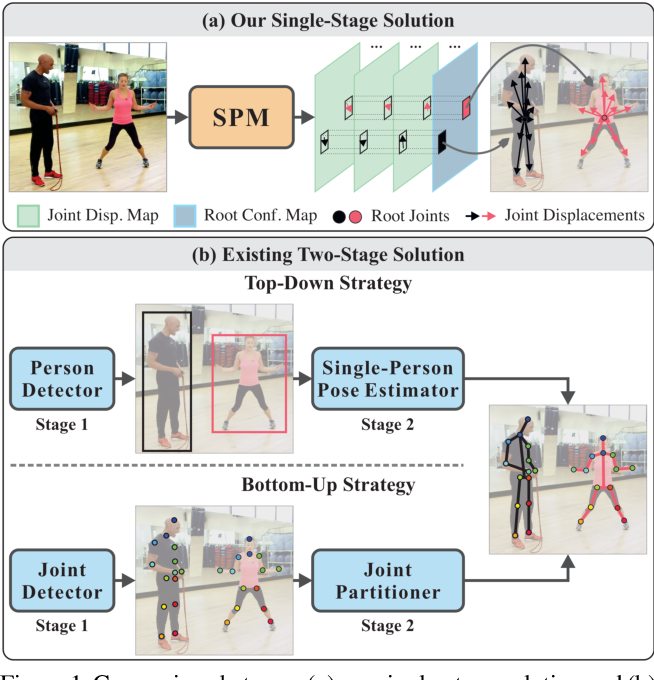 Figure 1 for Single-Stage Multi-Person Pose Machines