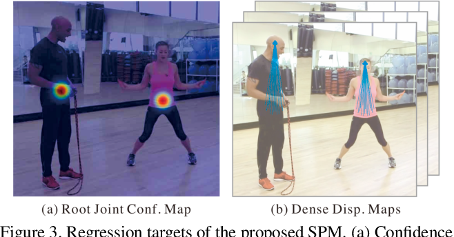 Figure 4 for Single-Stage Multi-Person Pose Machines