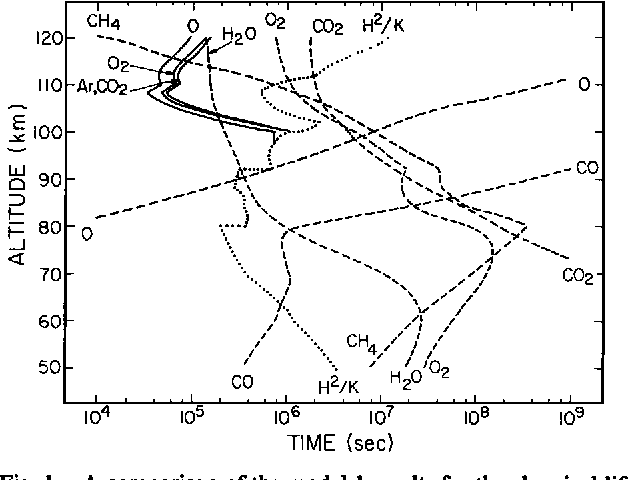 Figure 1 From Vertical Transport And Photochemistry In The