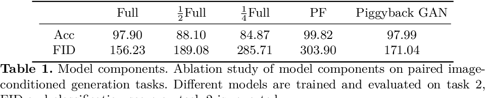 Figure 1 for Piggyback GAN: Efficient Lifelong Learning for Image Conditioned Generation