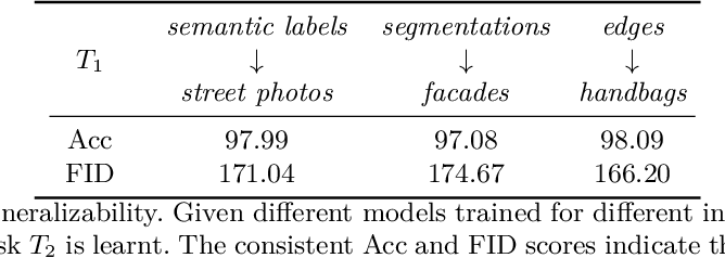 Figure 3 for Piggyback GAN: Efficient Lifelong Learning for Image Conditioned Generation