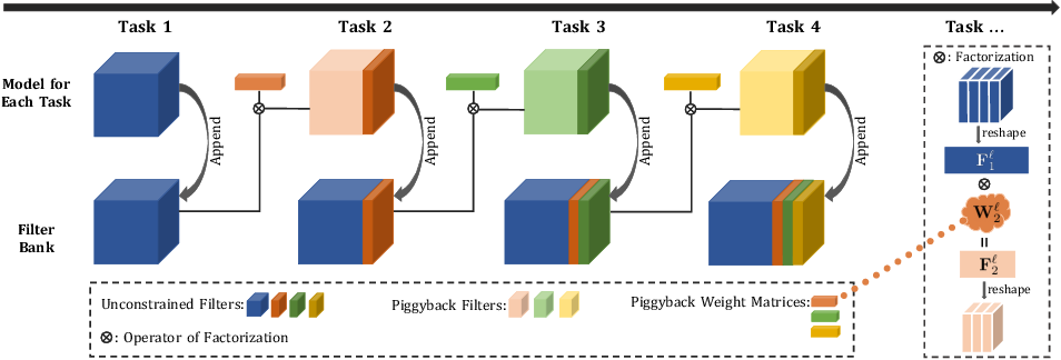 Figure 2 for Piggyback GAN: Efficient Lifelong Learning for Image Conditioned Generation