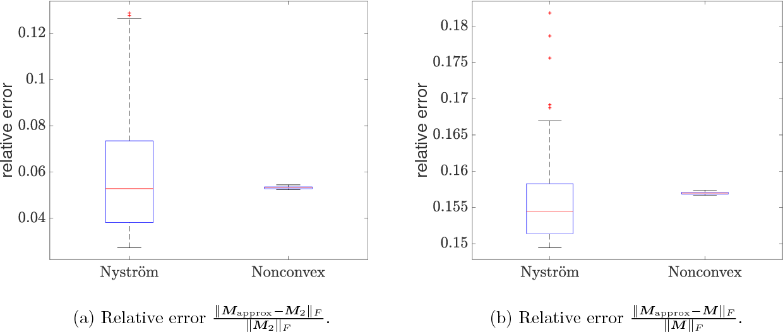 Figure 2 for Memory-efficient Kernel PCA via Partial Matrix Sampling and Nonconvex Optimization: a Model-free Analysis of Local Minima