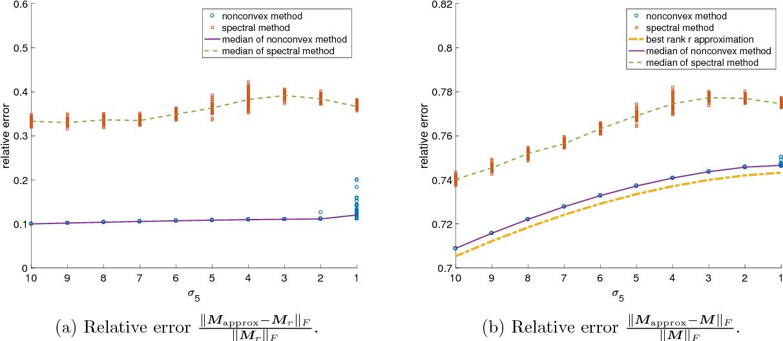 Figure 3 for Memory-efficient Kernel PCA via Partial Matrix Sampling and Nonconvex Optimization: a Model-free Analysis of Local Minima