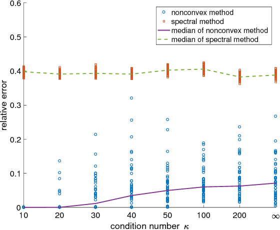 Figure 4 for Memory-efficient Kernel PCA via Partial Matrix Sampling and Nonconvex Optimization: a Model-free Analysis of Local Minima