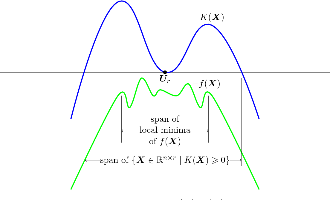 Figure 1 for Memory-efficient Kernel PCA via Partial Matrix Sampling and Nonconvex Optimization: a Model-free Analysis of Local Minima
