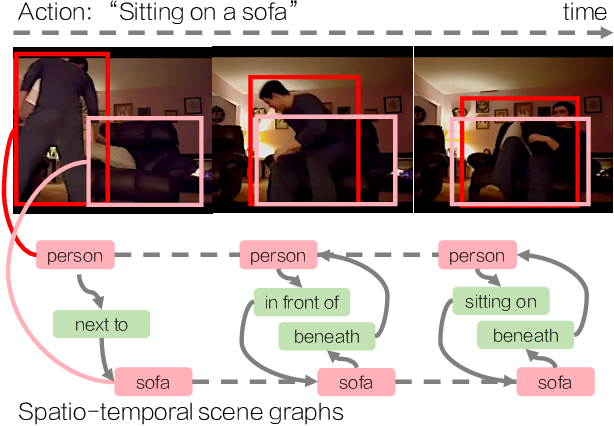 Figure 1 for Action Genome: Actions as Composition of Spatio-temporal Scene Graphs