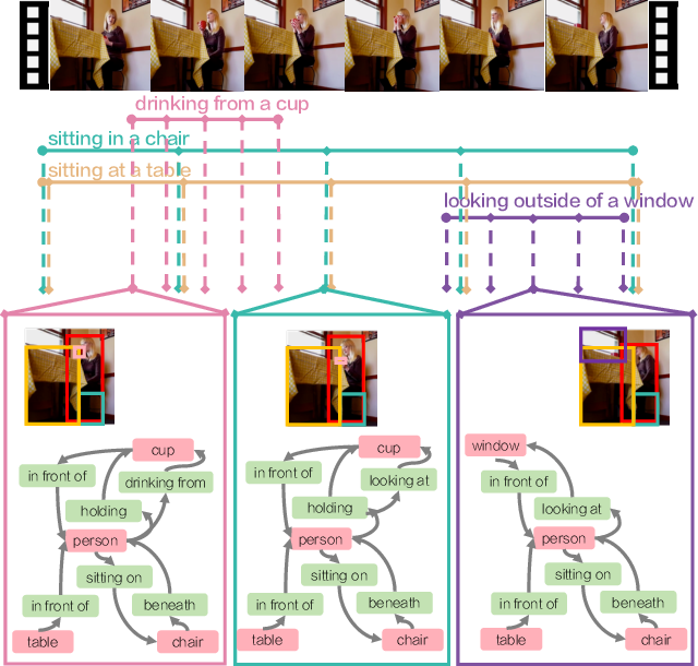 Figure 3 for Action Genome: Actions as Composition of Spatio-temporal Scene Graphs
