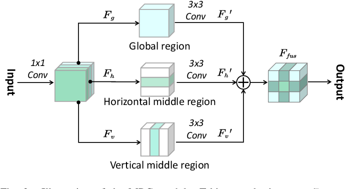 Figure 2 for Change Detection in Synthetic Aperture Radar Images Using a Dual-Domain Network