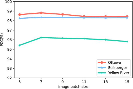 Figure 4 for Change Detection in Synthetic Aperture Radar Images Using a Dual-Domain Network