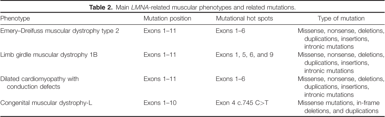 Genetic And Clinical Characteristics Of Skeletal And Cardiac Muscle