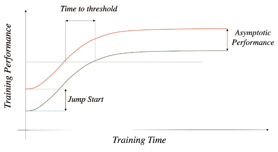 Figure 3 for KnowRU: Knowledge Reusing via Knowledge Distillation in Multi-agent Reinforcement Learning
