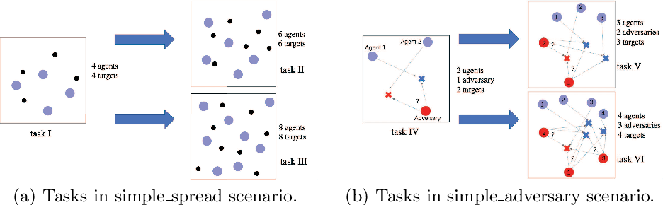 Figure 4 for KnowRU: Knowledge Reusing via Knowledge Distillation in Multi-agent Reinforcement Learning