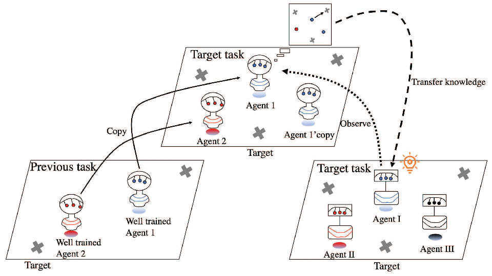 Figure 1 for KnowRU: Knowledge Reusing via Knowledge Distillation in Multi-agent Reinforcement Learning